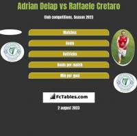 Adrian Delap vs Raffaele Cretaro h2h player stats