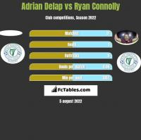 Adrian Delap vs Ryan Connolly h2h player stats