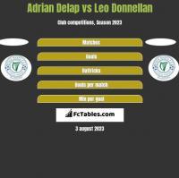 Adrian Delap vs Leo Donnellan h2h player stats