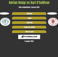 Adrian Delap vs Karl O'Sullivan h2h player stats