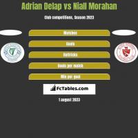 Adrian Delap vs Niall Morahan h2h player stats