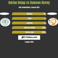 Adrian Delap vs Dawson Devoy h2h player stats
