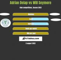 Adrian Delap vs Will Seymore h2h player stats