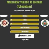 Aleksandar Vukotic vs Brendan Schoonbaert h2h player stats