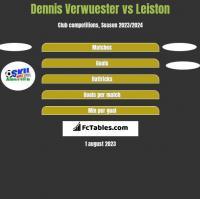 Dennis Verwuester vs Leiston h2h player stats