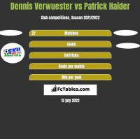 Dennis Verwuester vs Patrick Haider h2h player stats