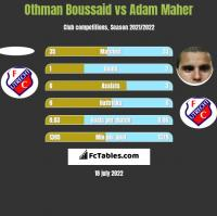 Othman Boussaid vs Adam Maher h2h player stats