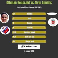 Othman Boussaid vs Alvin Daniels h2h player stats