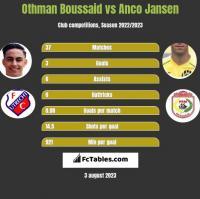 Othman Boussaid vs Anco Jansen h2h player stats