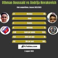 Othman Boussaid vs Andrija Novakovich h2h player stats