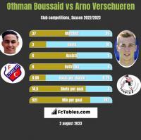 Othman Boussaid vs Arno Verschueren h2h player stats