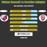 Othman Boussaid vs Cornelius Gallagher h2h player stats