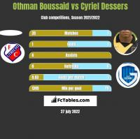Othman Boussaid vs Cyriel Dessers h2h player stats