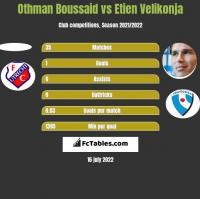 Othman Boussaid vs Etien Velikonja h2h player stats