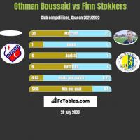 Othman Boussaid vs Finn Stokkers h2h player stats