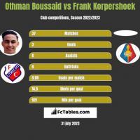 Othman Boussaid vs Frank Korpershoek h2h player stats