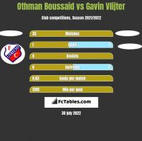 Othman Boussaid vs Gavin Vlijter h2h player stats