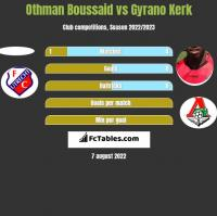 Othman Boussaid vs Gyrano Kerk h2h player stats