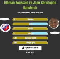 Othman Boussaid vs Jean-Christophe Bahebeck h2h player stats