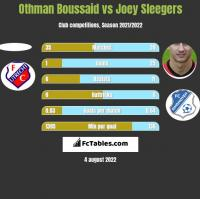 Othman Boussaid vs Joey Sleegers h2h player stats