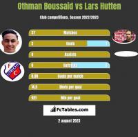 Othman Boussaid vs Lars Hutten h2h player stats