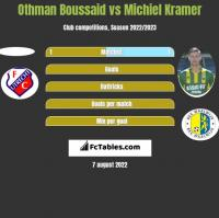 Othman Boussaid vs Michiel Kramer h2h player stats
