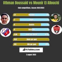Othman Boussaid vs Mounir El Allouchi h2h player stats