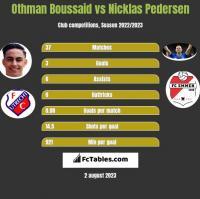 Othman Boussaid vs Nicklas Pedersen h2h player stats