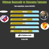 Othman Boussaid vs Oussama Tannane h2h player stats