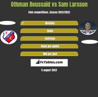Othman Boussaid vs Sam Larsson h2h player stats