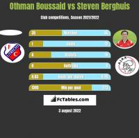 Othman Boussaid vs Steven Berghuis h2h player stats