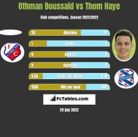 Othman Boussaid vs Thom Haye h2h player stats