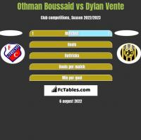 Othman Boussaid vs Dylan Vente h2h player stats