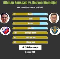 Othman Boussaid vs Reuven Niemeijer h2h player stats