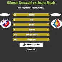 Othman Boussaid vs Anass Najah h2h player stats