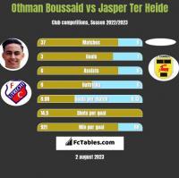 Othman Boussaid vs Jasper Ter Heide h2h player stats