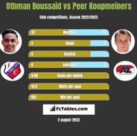 Othman Boussaid vs Peer Koopmeiners h2h player stats