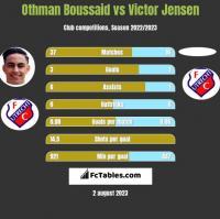 Othman Boussaid vs Victor Jensen h2h player stats