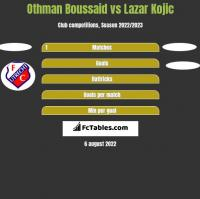 Othman Boussaid vs Lazar Kojic h2h player stats