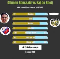 Othman Boussaid vs Kaj de Rooij h2h player stats