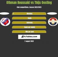 Othman Boussaid vs Thijs Oosting h2h player stats