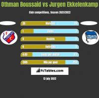 Othman Boussaid vs Jurgen Ekkelenkamp h2h player stats