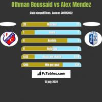 Othman Boussaid vs Alex Mendez h2h player stats
