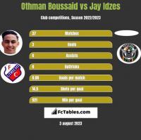 Othman Boussaid vs Jay Idzes h2h player stats