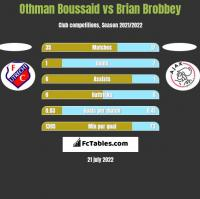 Othman Boussaid vs Brian Brobbey h2h player stats
