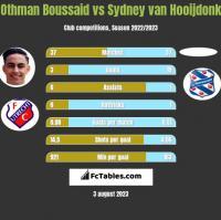 Othman Boussaid vs Sydney van Hooijdonk h2h player stats