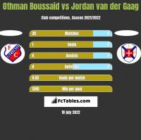 Othman Boussaid vs Jordan van der Gaag h2h player stats
