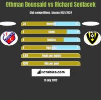 Othman Boussaid vs Richard Sedlacek h2h player stats