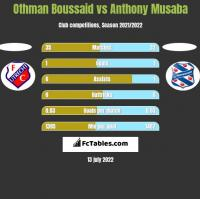 Othman Boussaid vs Anthony Musaba h2h player stats