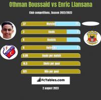 Othman Boussaid vs Enric Llansana h2h player stats